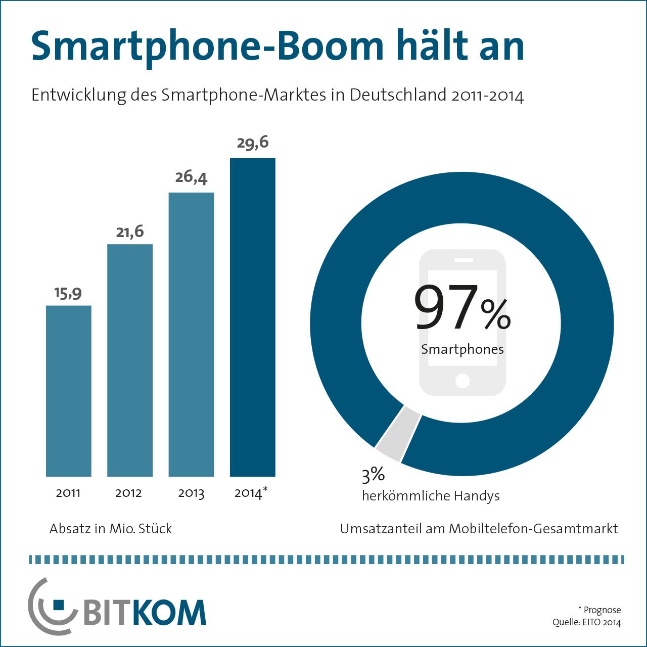 Aktuelle Bitkom Erhebung – starke Smartphone Nachfrage auch in 2014?