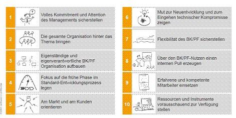 Die zehn wesentlichen Erfolgsfaktoren der 3DSE Kurzstudie zur Implementierung von Baukasten und Plattformen im Kurzüberblick