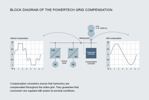 PowerTech converter for grid compensation.