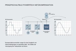 PowerTech Umrichter für Netzkompensation.