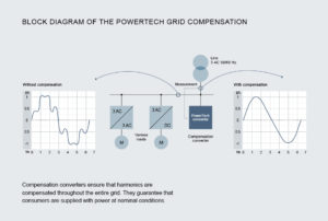 Pic2_KB-PowerTech_Grid-Compensation_english-300x202 Compact Technology – High Efficiency: Power converters for energy storage and grid compensation from Knorr-Bremse PowerTech at E-world energy & water 2017