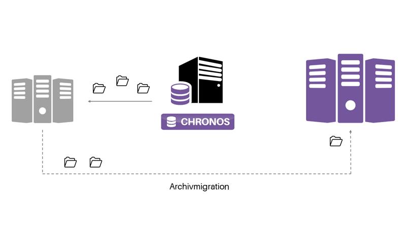 CSP CHRONOS Datenbank archivieren, Archivmigration, Archiv umziehen auf anderes Storage System