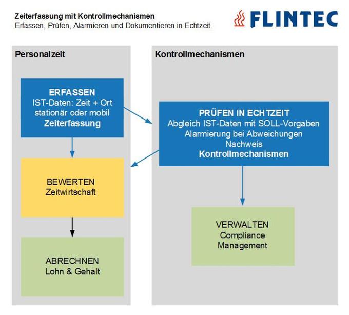 Flintec Kontrollmechanismus