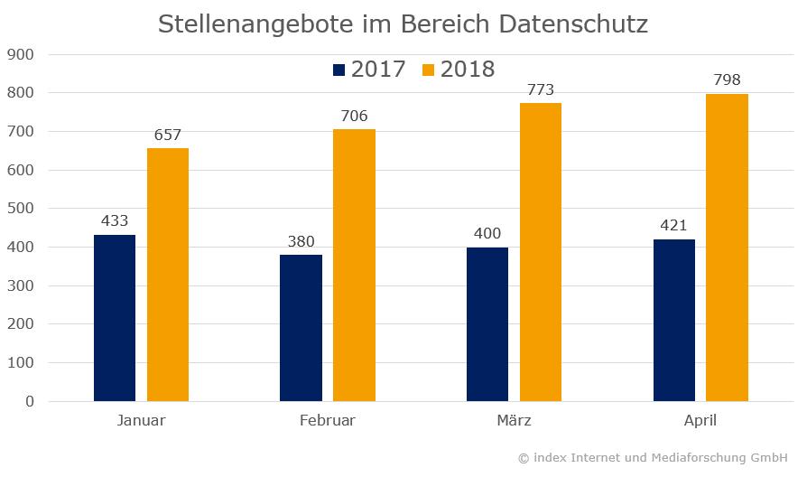 index Anzeigendaten: Stellenangebote im Bereich Datenschutz 2017-2018