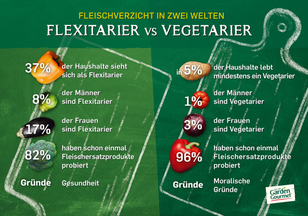 Flexitarier vs. Vegetarier – Foto: Garden Gourmet