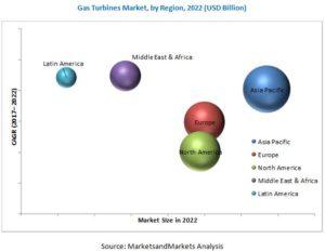 Gas Turbines Market