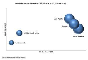 Lighting Contactor Market