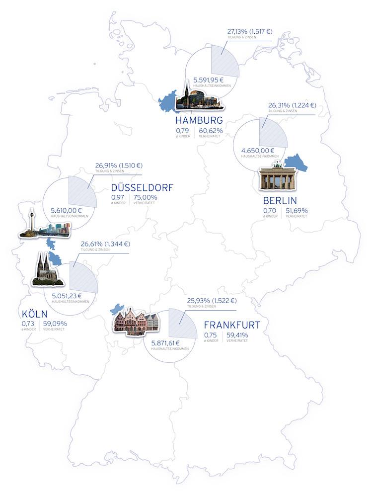 Vergleich der typischen Immobilienkäufer von eigengenutztem Wohnraum in Berlin, Düsseldorf, Frankfurt, Hamburg und Köln – Foto: Hüttig & Rompf AG
