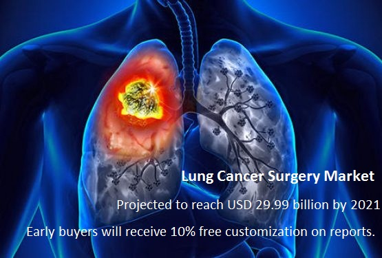 Lung Cancer Surgery Market