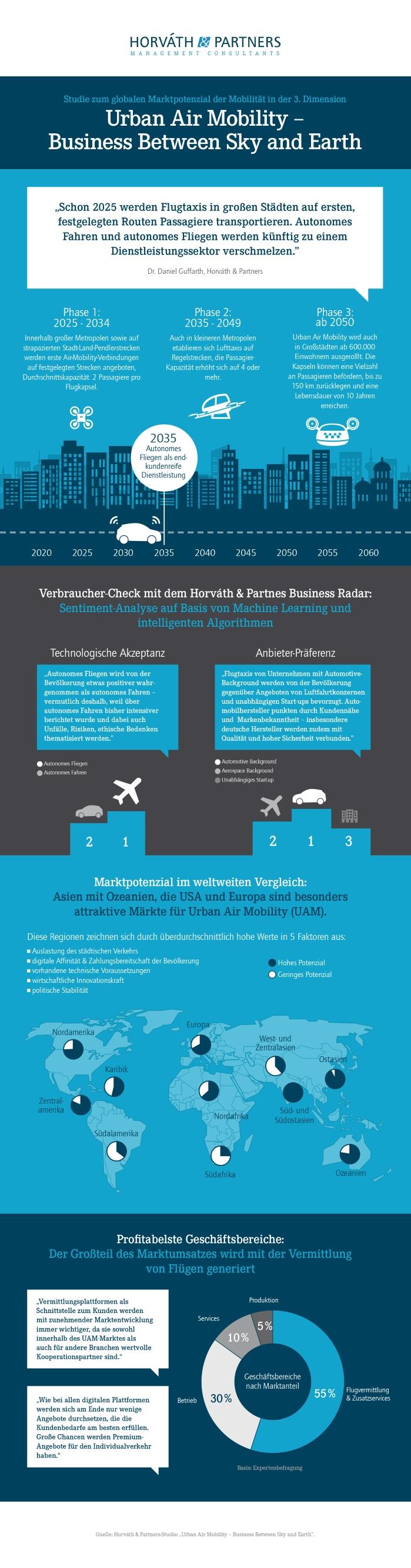 """Horváth-Studie """"Urban Air Mobility"""" – Flugtaxi-Pilotstrecken ab 2025 auch in Deutschland realistisch"""