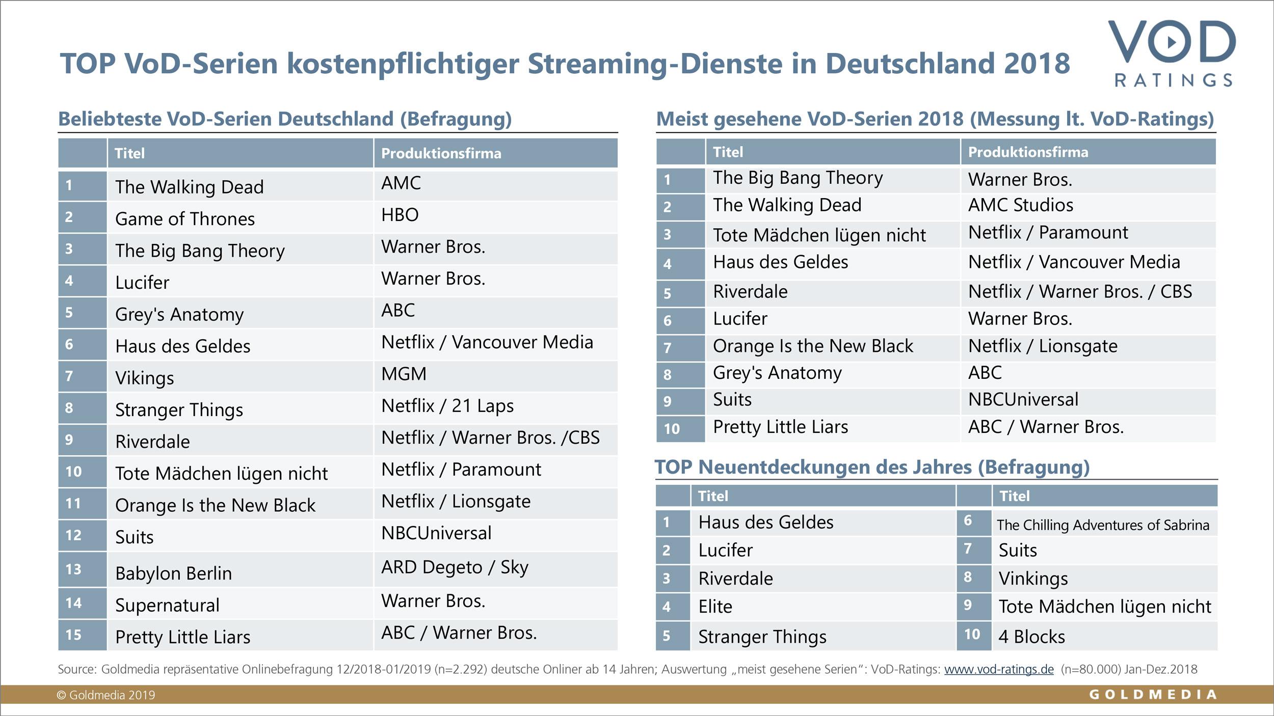 """Deutsche VoD-Nutzer küren """"The Walking Dead"""" zur beliebtesten Serie des Jahres 2018"""