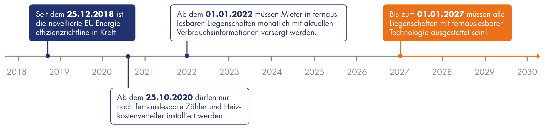 EU will mit EED Verbrauchsverhalten von Mietern verbessern: Funkmesstechnik ab 2020 verpflichtend
