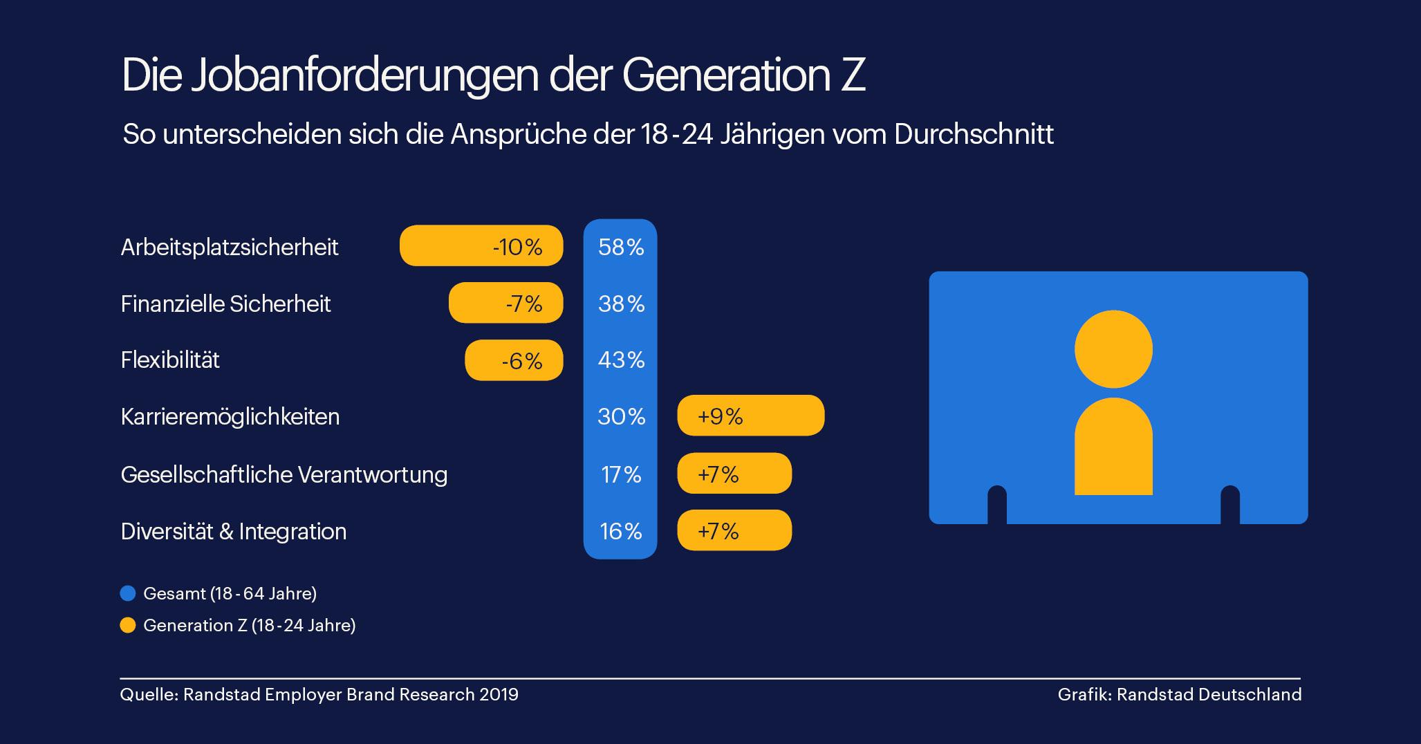 Generation Z will Karriere mit Haltung