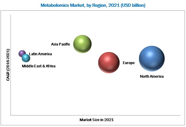 2019 Metabolomics Market Size, Trend, Forecast Globally by Top Key Players