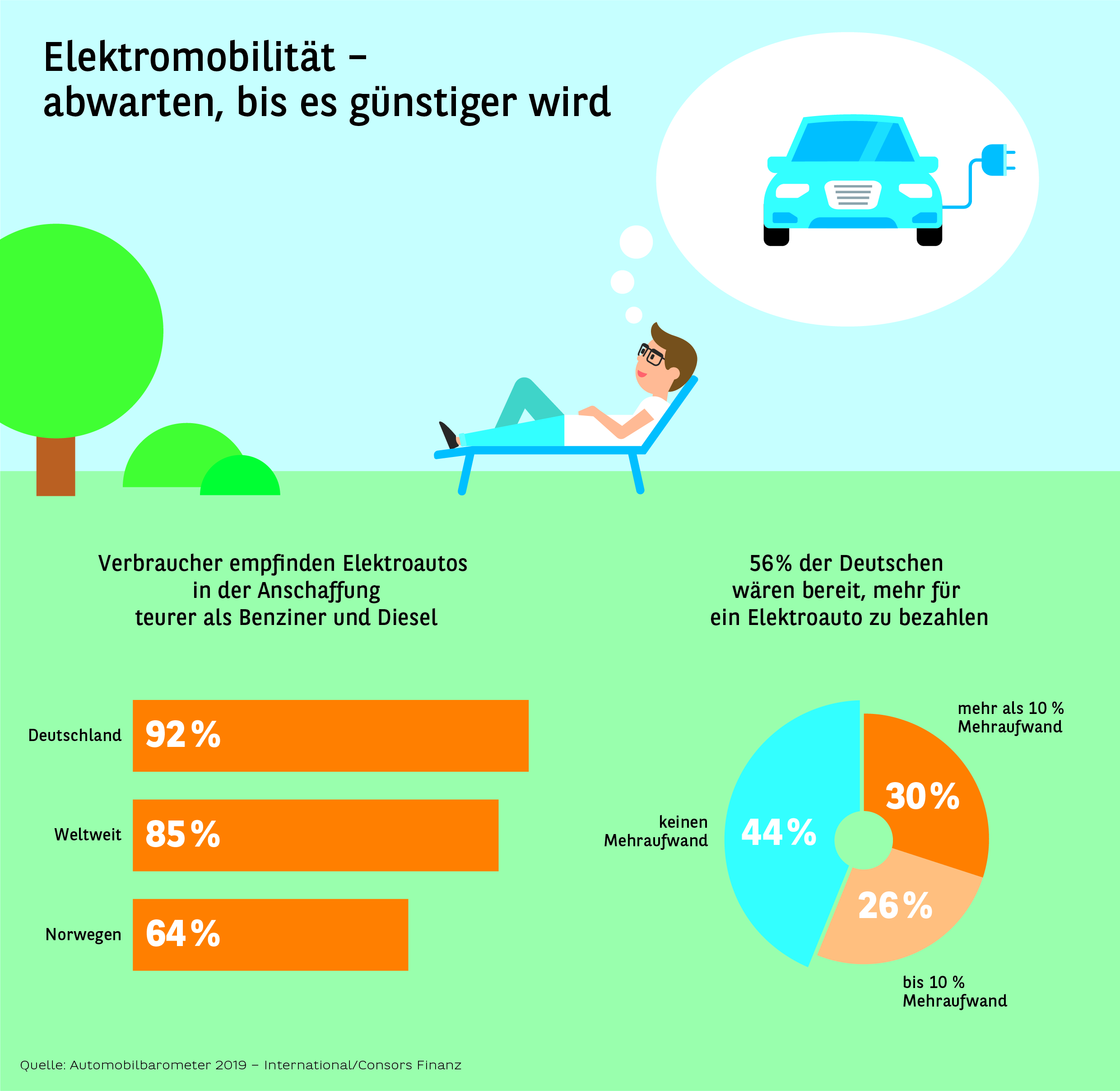 Automobilbarometer 2019 – International