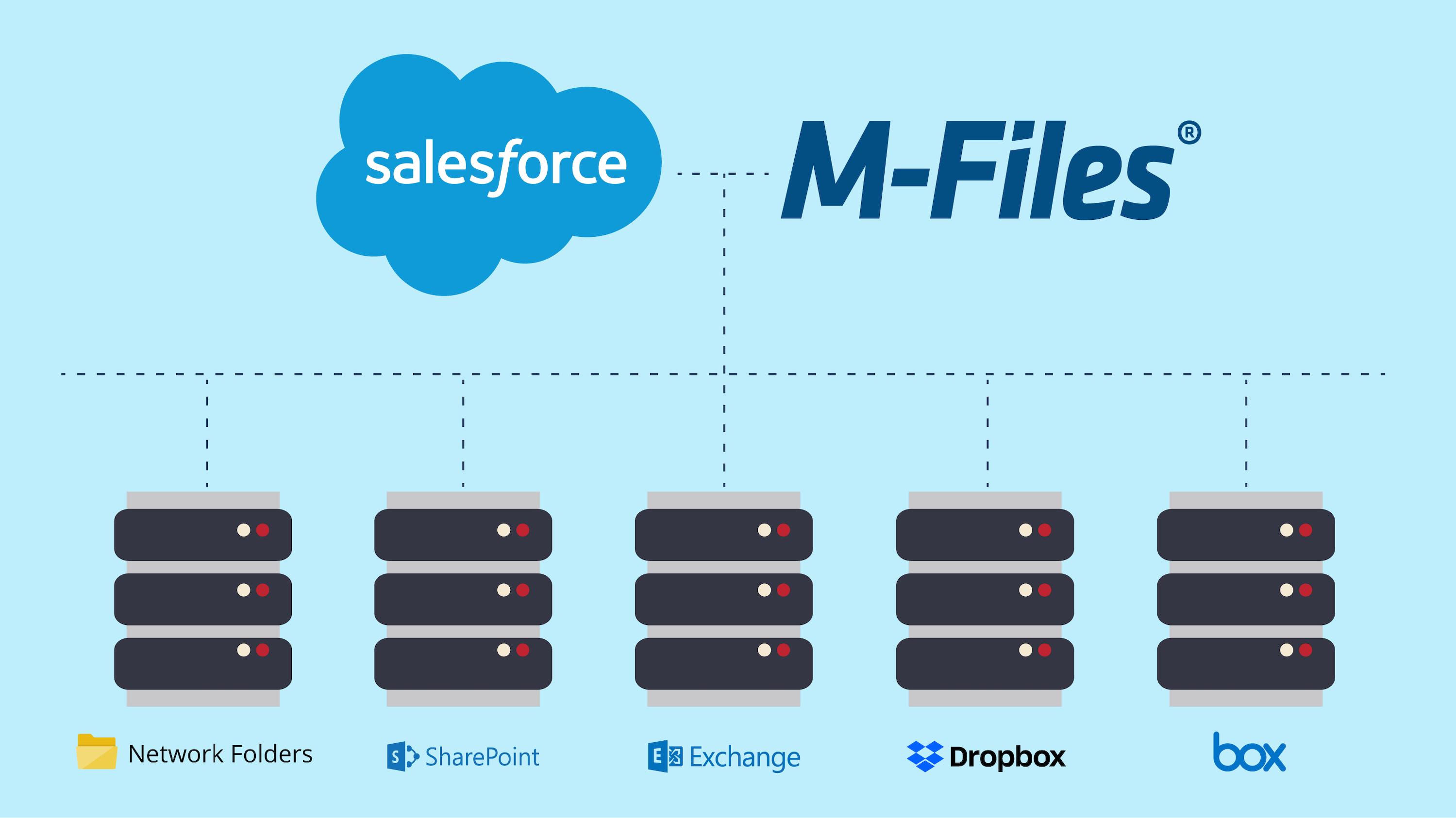 M-Files erweitert Salesforce Customer 360 um den kontextbasierten Zugriff auf alle Dokumente
