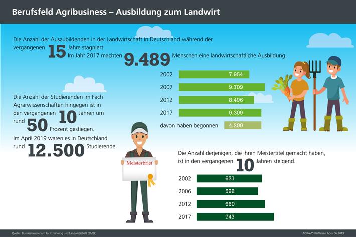 Infografiken der AGRAVIS zum Beruf des Landwirtes
