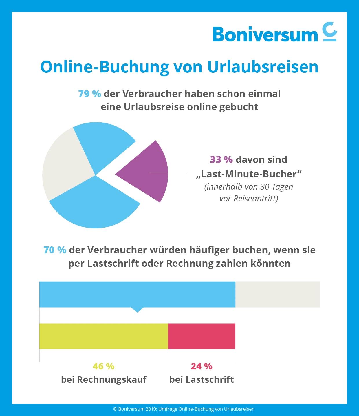 Verbraucherumfrage von Boniversum: Urlaubsreisen bucht der Deutsche zunehmend online