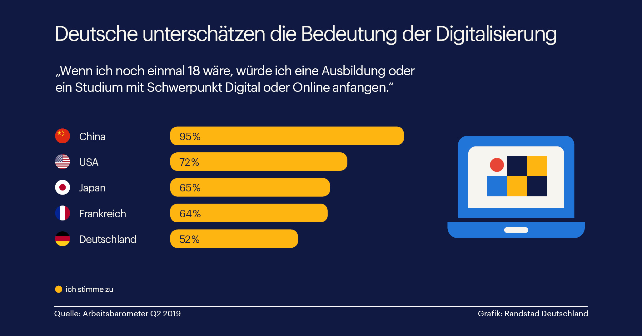 Alle würden was Digitales studieren, nur die Deutschen nicht