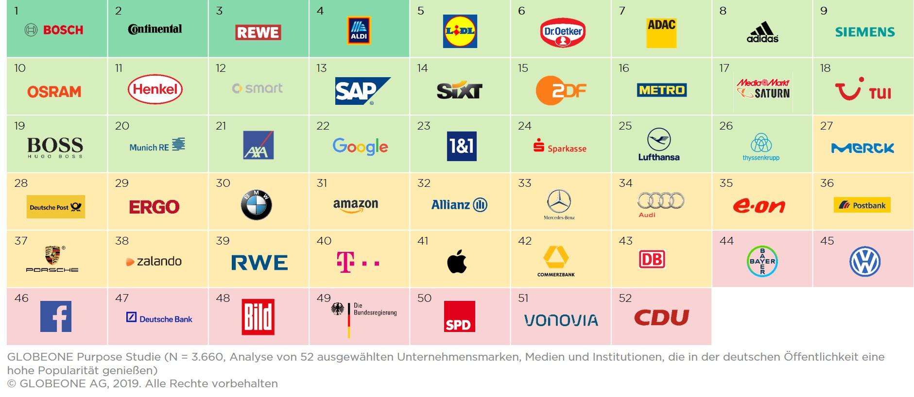 """Neue Purpose-Studie von Globeone: Deutsche Unternehmen zum Großteil noch nicht """"Purpose ready"""""""