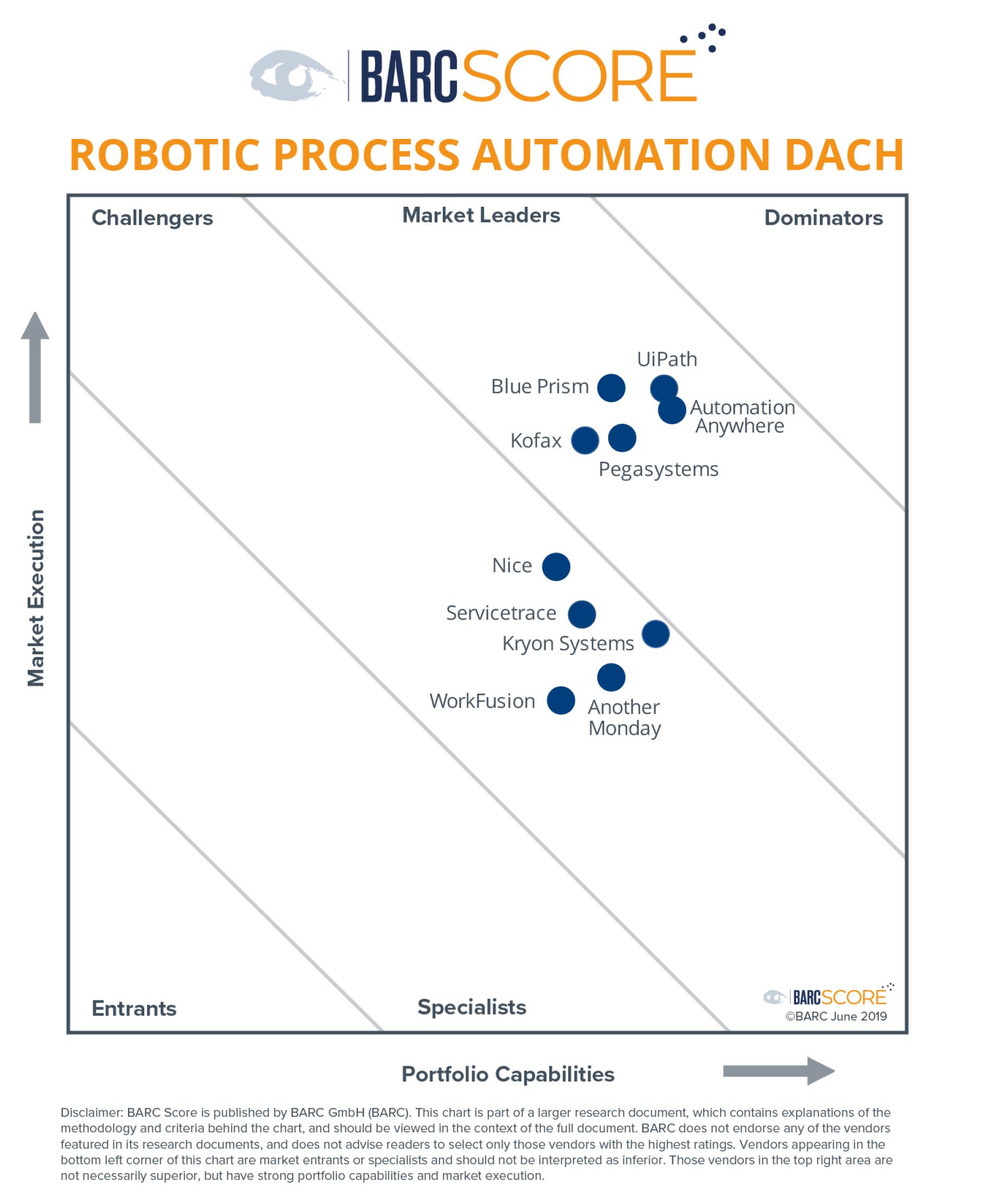 Kofax im BARC Score Robotic Process Automation DACH 2019 als Marktführer genannt