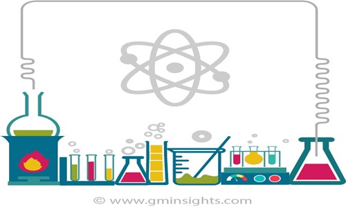 Silicone Additives Market is expected to show significant growth by 2025