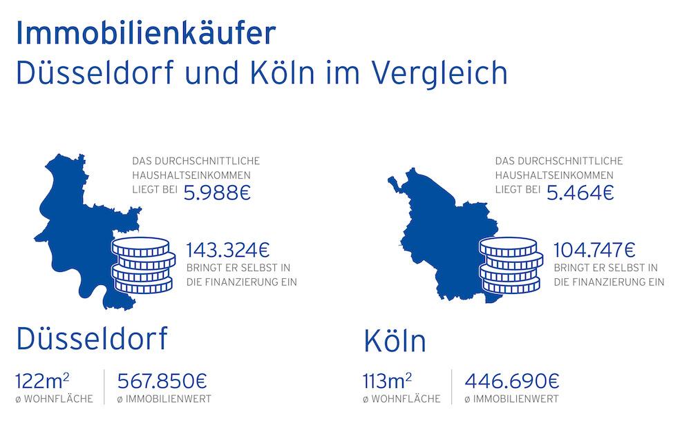 Vergleich der typischen Düsseldorfer und Kölner Immobilienkäufer – Abbildung: Hüttig & Rompf