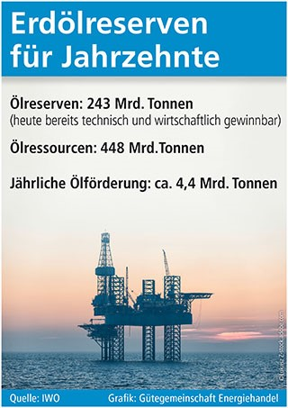 Erdölreserven für Jahrzehnte
