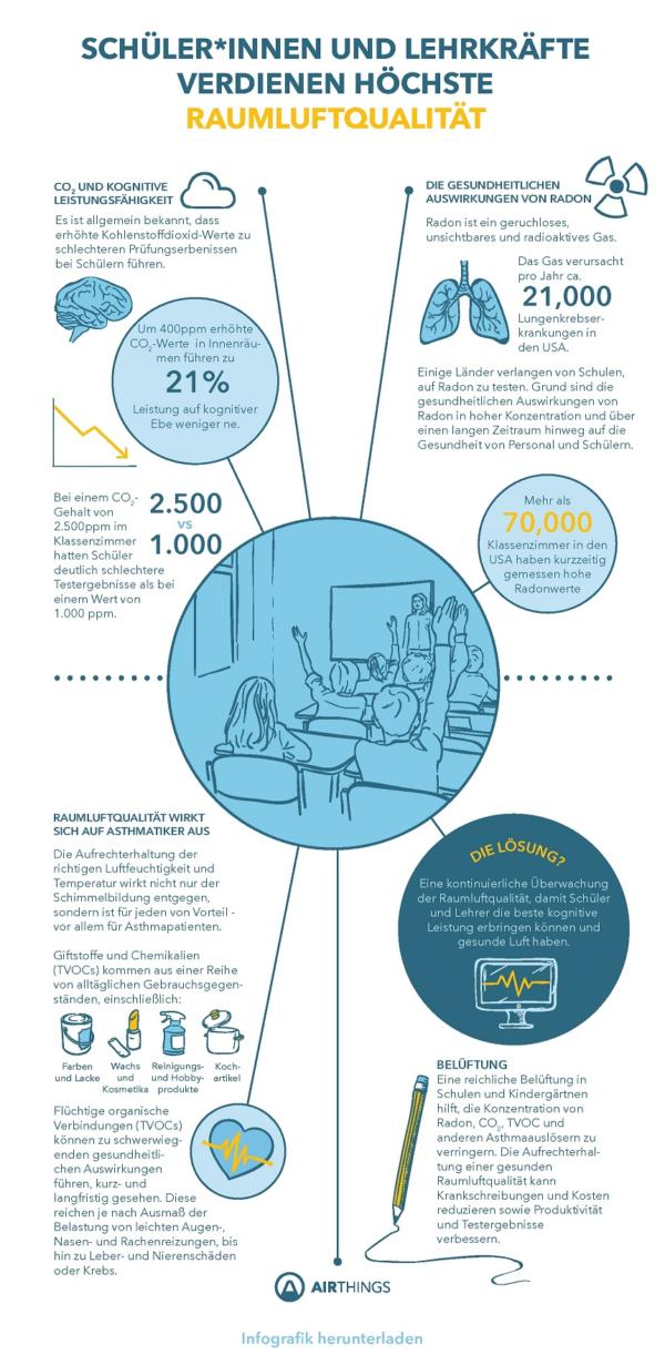 Raumluftqualität von Schüler*Innen und Lehrerkräften schützen