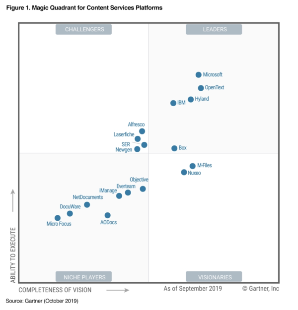 "Hyland als ""Leader"" im Gartner Magic Quadrant für Content-Services-Plattformen 2019 positioniert"