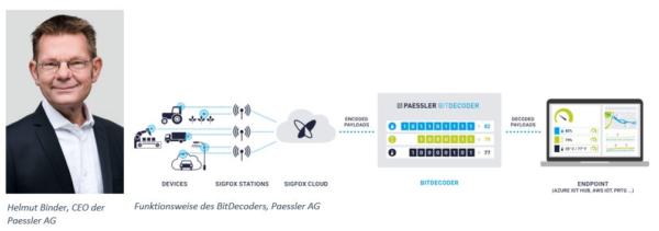 BitDecoder: Paessler launcht Public BETA